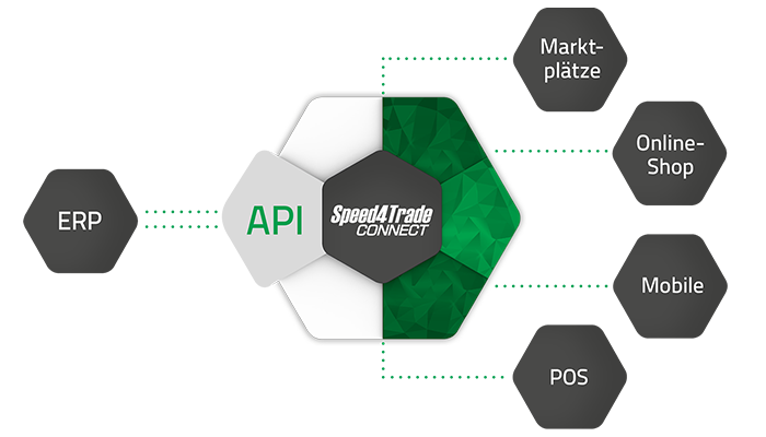 Speed4Trade CONNECT API